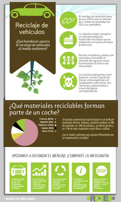 �Por qu� es tan importante el reciclaje de veh�culos para el medio ambiente?